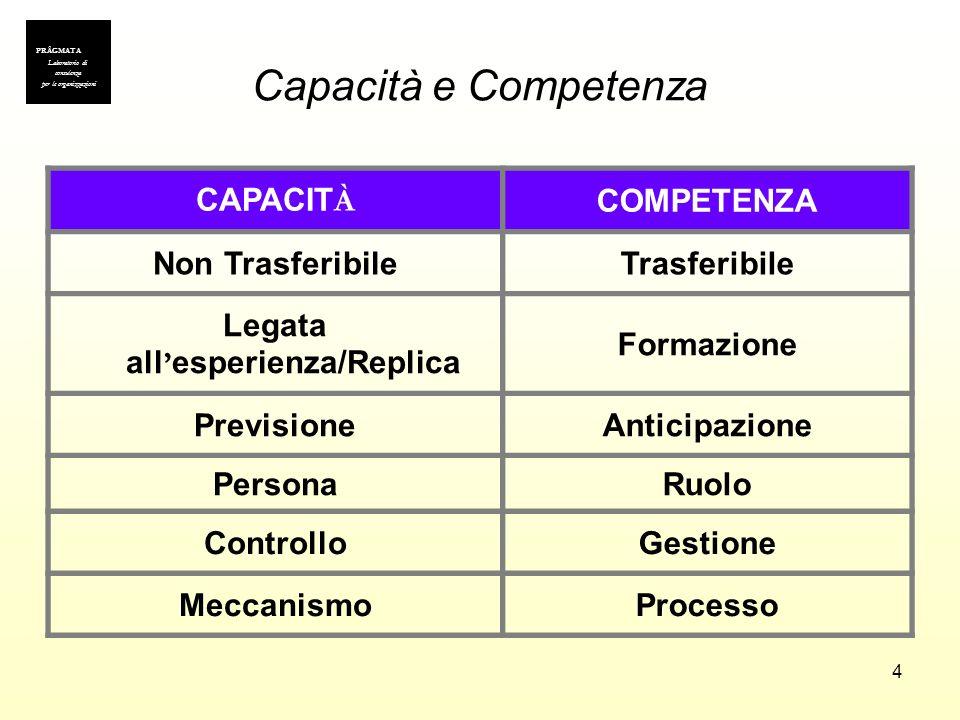 4 Capacità e Competenza CAPACIT À COMPETENZA Non TrasferibileTrasferibile Legata all esperienza/Replica Formazione PrevisioneAnticipazione PersonaRuol