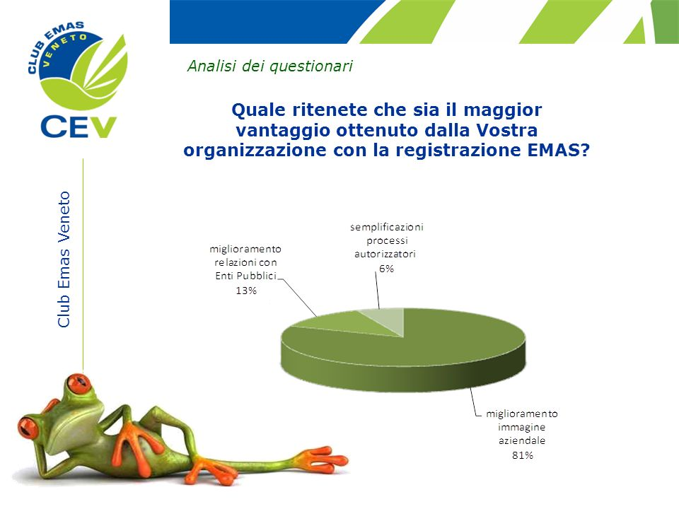 Club Emas Veneto Analisi dei questionari Quale ritenete che sia il maggior vantaggio ottenuto dalla Vostra organizzazione con la registrazione EMAS?