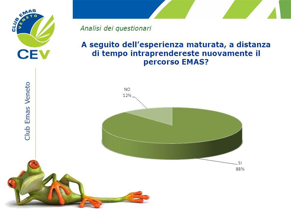 Club Emas Veneto Analisi dei questionari A seguito dellesperienza maturata, a distanza di tempo intraprendereste nuovamente il percorso EMAS?