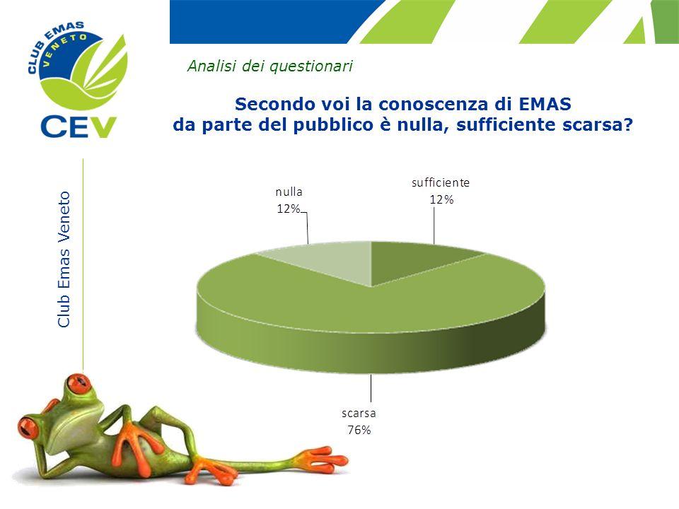 Club Emas Veneto Analisi dei questionari Secondo voi la conoscenza di EMAS da parte del pubblico è nulla, sufficiente scarsa?