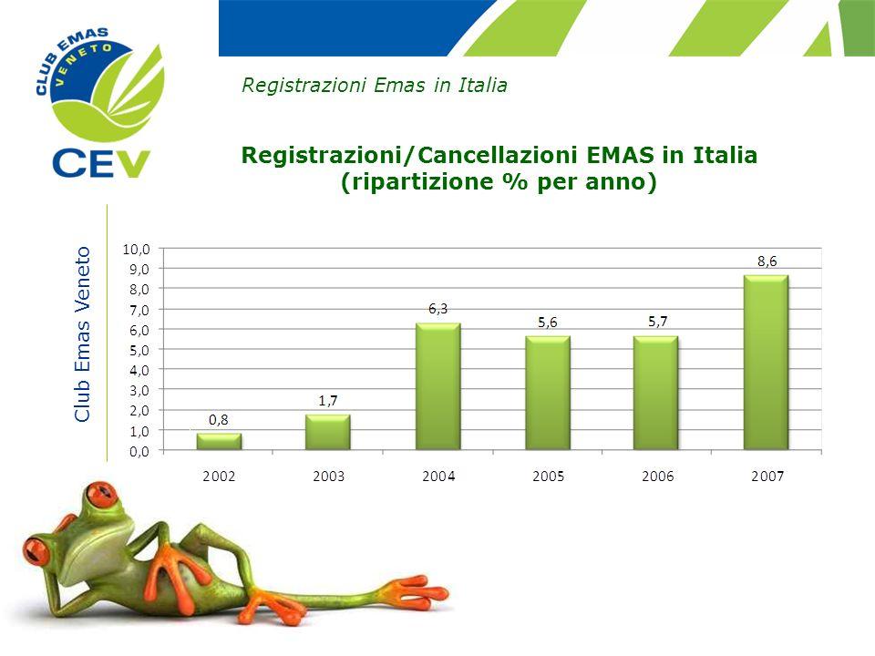 Club Emas Veneto Registrazioni Emas in Italia Registrazioni/Cancellazioni EMAS in Italia (ripartizione % per anno)