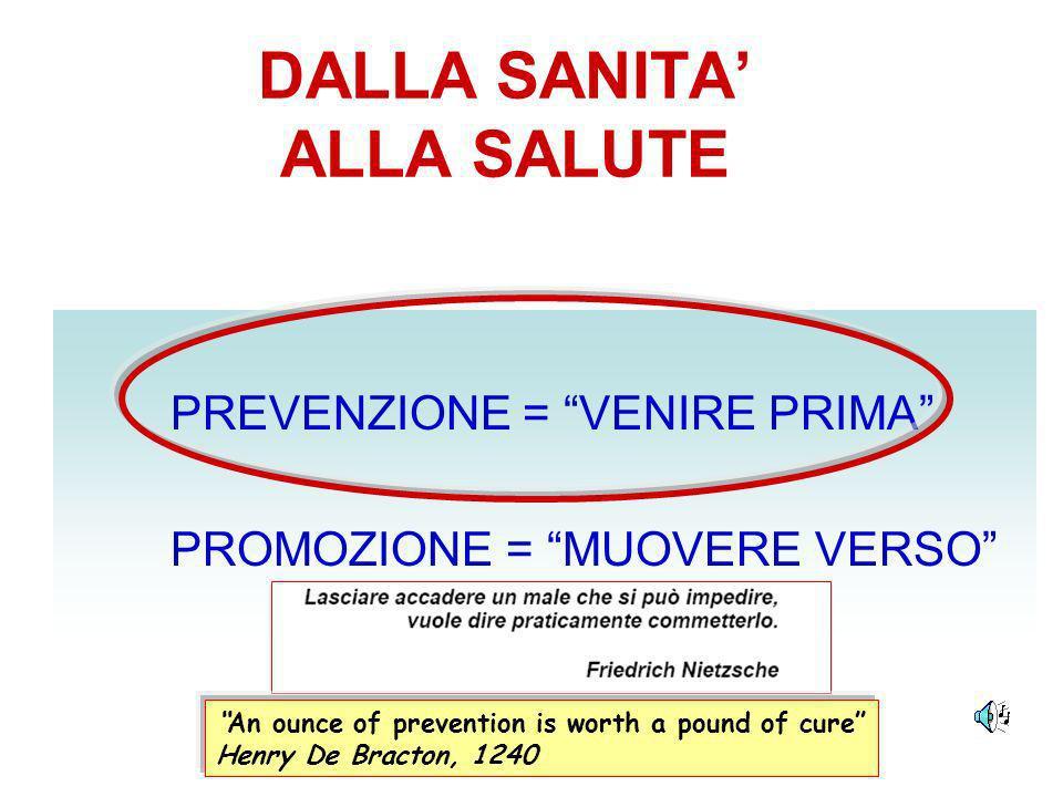 PREVENZIONE DELLE MALATTIE Prevenzione: primaria secondaria terziaria Intervento sanitario Cause o Fattori di rischio Individui o gruppi a rischio PREVENZIONE = VENIRE PRIMA