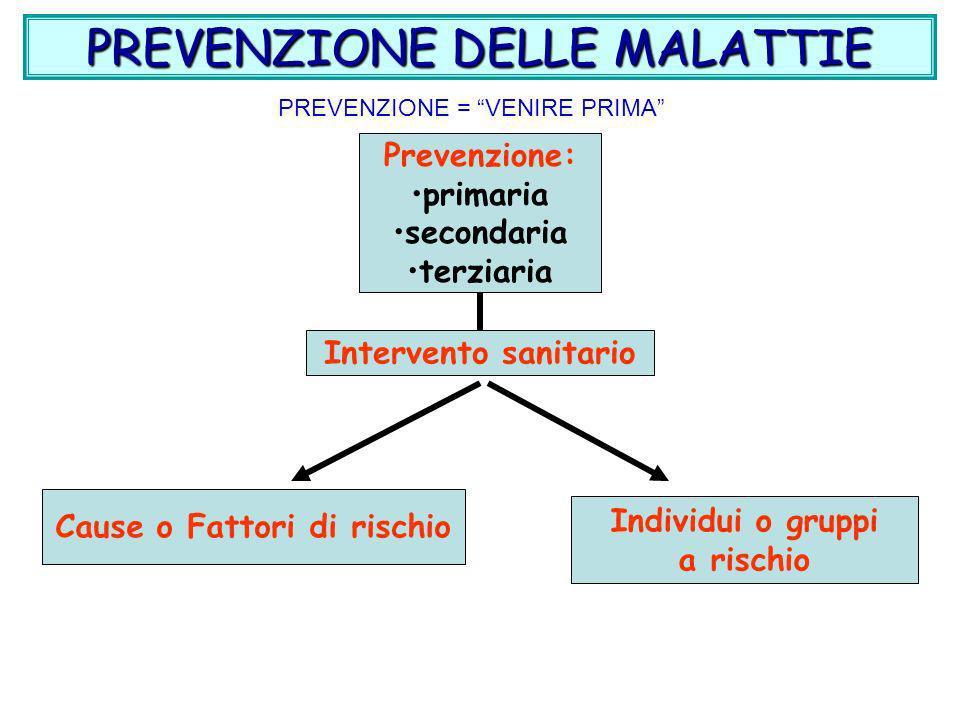 Prevenzione Primaria FATTORI PSICOSOCIALI: poco considerati ma molto importanti STRESS LAVORATIVO STRESS LAVORATIVO STRESS EMOZIONALE STRESS EMOZIONALE STILE DI VITA STILE DI VITA ISOLAMENTO SOCIALE ISOLAMENTO SOCIALE ABITUDINI SANITARIE ABITUDINI SANITARIE