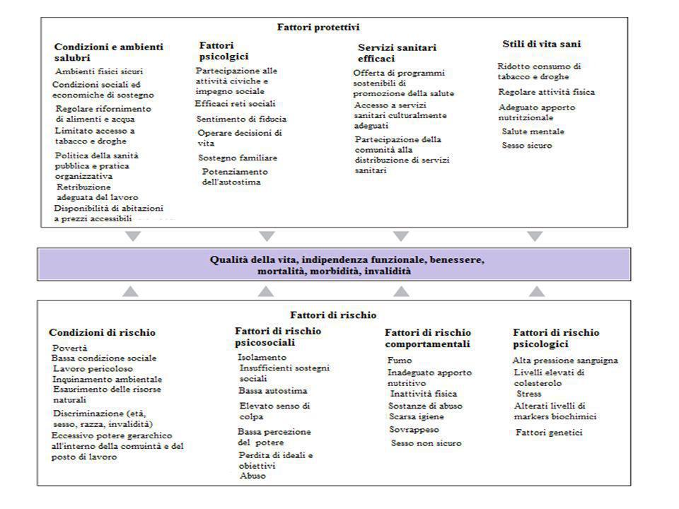 Prevenzione primaria Prevenzione secondaria Prevenzione terziaria CONTINUUM DELLA PREVENZIONE Disturbo conclamato Tempo