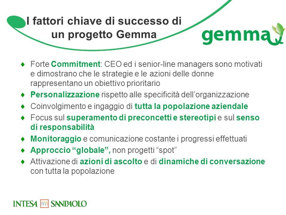 I fattori chiave di successo di un progetto Gemma Forte Commitment: CEO ed i senior-line managers sono motivati e dimostrano che le strategie e le azi