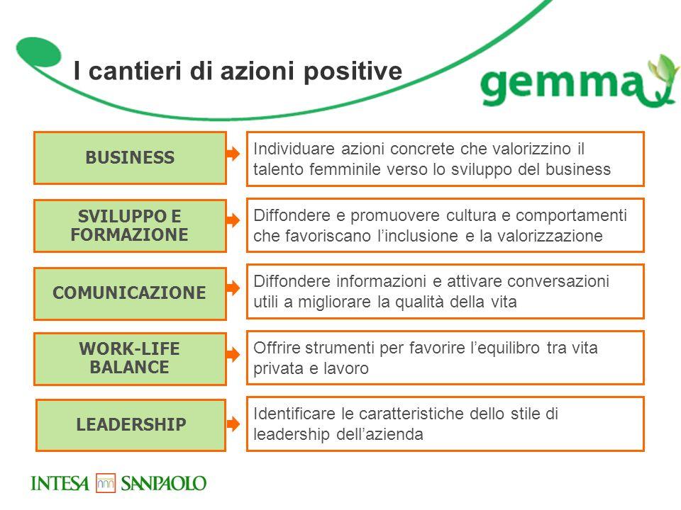 I cantieri di azioni positive BUSINESS SVILUPPO E FORMAZIONE COMUNICAZIONE WORK-LIFE BALANCE LEADERSHIP Individuare azioni concrete che valorizzino il