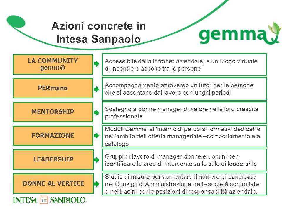 Azioni concrete in Intesa Sanpaolo LA COMMUNITY gemm@ PERmano MENTORSHIP FORMAZIONE LEADERSHIP Accessibile dalla Intranet aziendale, è un luogo virtua