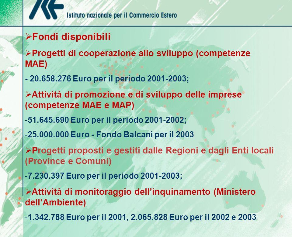 Fondi disponibili Progetti di cooperazione allo sviluppo (competenze MAE) - 20.658.276 Euro per il periodo 2001-2003; Attività di promozione e di sviluppo delle imprese (competenze MAE e MAP) -51.645.690 Euro per il periodo 2001-2002; -25.000.000 Euro - Fondo Balcani per il 2003 Progetti proposti e gestiti dalle Regioni e dagli Enti locali (Province e Comuni) -7.230.397 Euro per il periodo 2001-2003; Attività di monitoraggio dellinquinamento (Ministero dellAmbiente) -1.342.788 Euro per il 2001, 2.065.828 Euro per il 2002 e 2003 con riserva di 7.230.397 annui (periodo 2001-2003) per progetti proposti e gestiti dalla Regione e dagli Enti locali (Province e Comuni) 1.342.788 per il 2001, 2.065.828 per il 2002 e 2003 per l istituzione di un fondo per attività di monitoraggio dell inquinamento gestito dal Ministero dell Ambiente