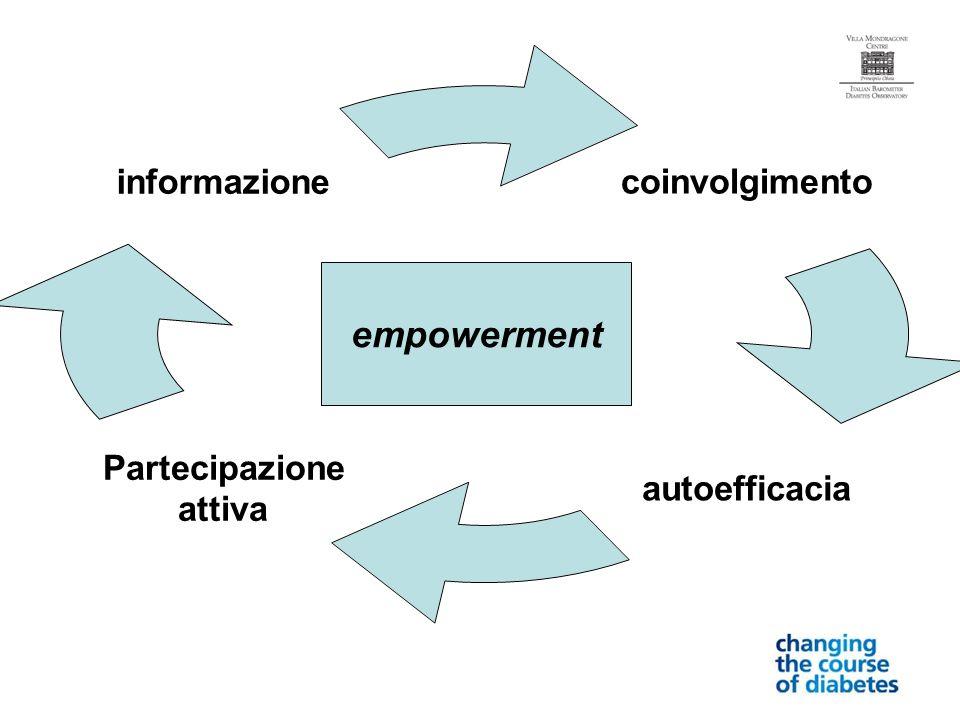 coinvolgimento autoefficacia Partecipazione attiva informazione empowerment