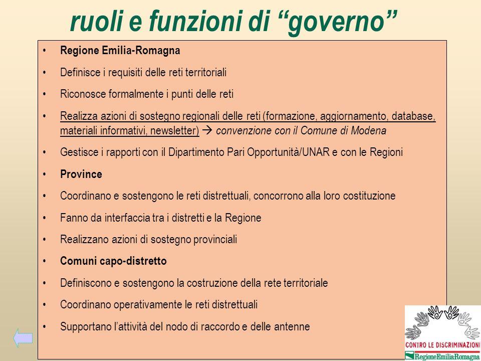 ruoli e funzioni di governo Regione Emilia-Romagna Definisce i requisiti delle reti territoriali Riconosce formalmente i punti delle reti Realizza azi