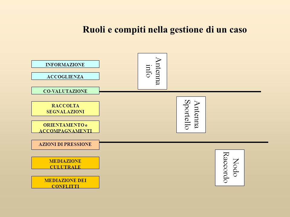 Ruoli e compiti nella gestione di un caso INFORMAZIONE ACCOGLIENZA ORIENTAMENTO e ACCOMPAGNAMENTI MEDIAZIONE DEI CONFLITTI AZIONI DI PRESSIONE CO-VALU
