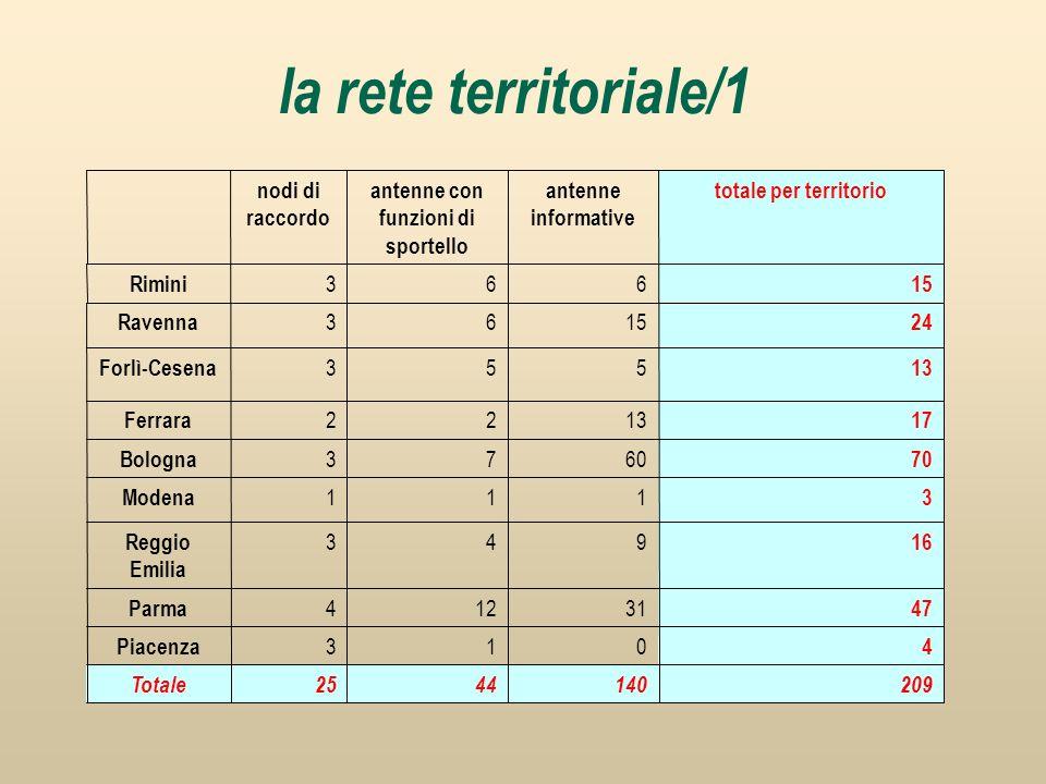 la rete territoriale/1 2091404425Totale 4 013 Piacenza 47 31124 Parma 16 943 Reggio Emilia 3 111 Modena 70 6073 Bologna 17 1322 Ferrara 13 553 Forlì-C
