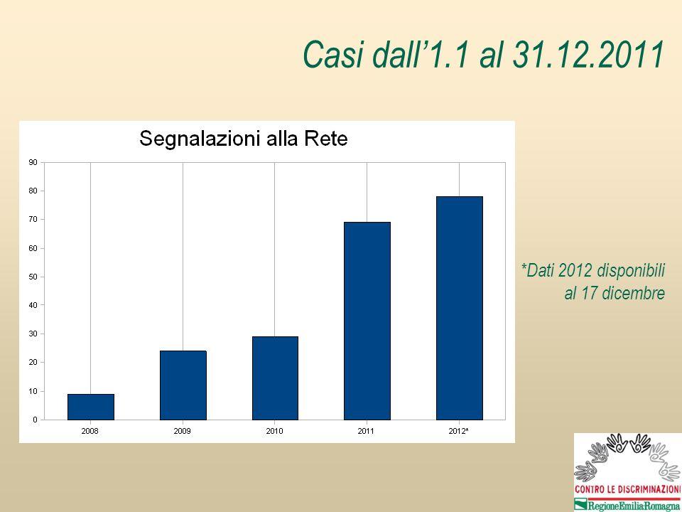 Casi dall1.1 al 31.12.2011 *Dati 2012 disponibili al 17 dicembre