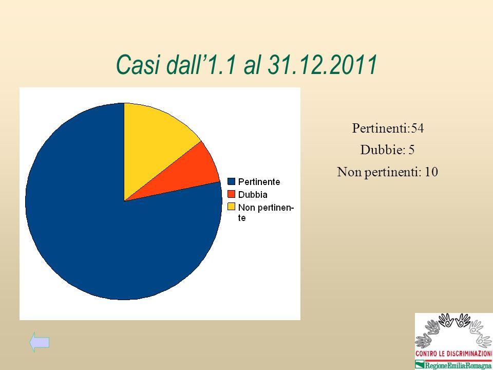 Casi dall1.1 al 31.12.2011 Pertinenti:54 Dubbie: 5 Non pertinenti: 10