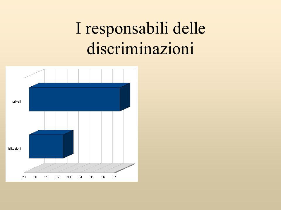 I responsabili delle discriminazioni