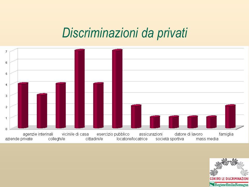 Discriminazioni da privati