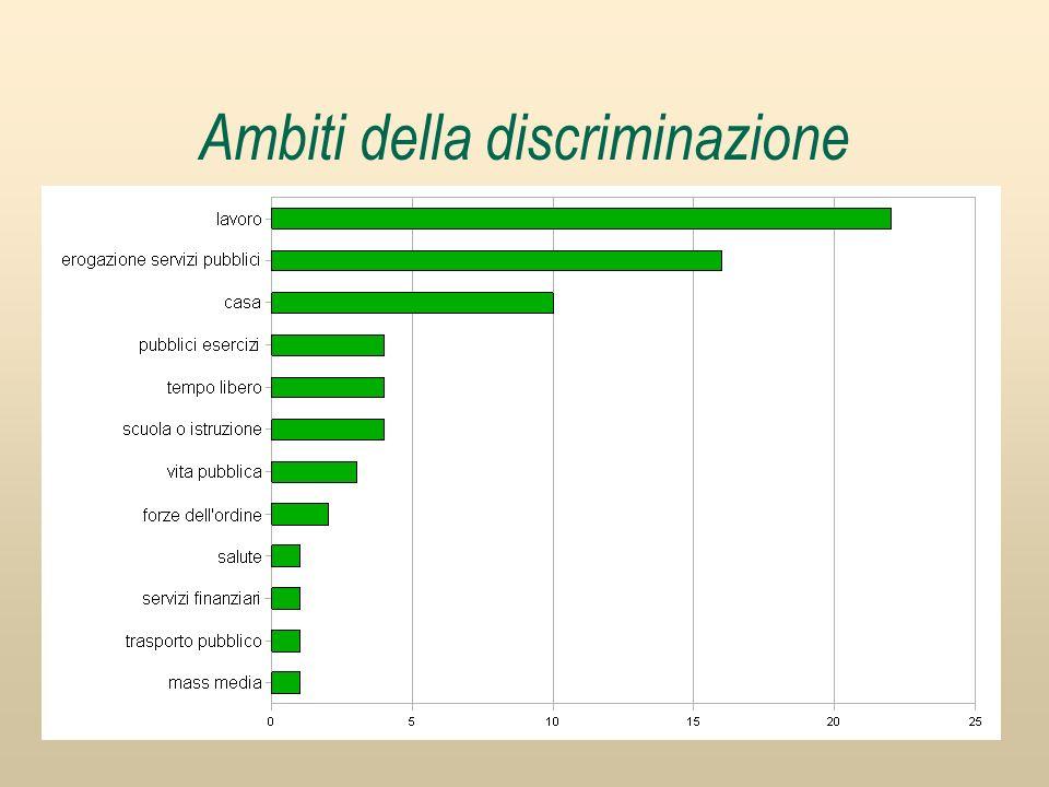 Ambiti della discriminazione