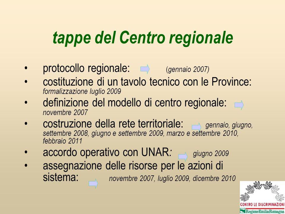 tappe del Centro regionale protocollo regionale: ( gennaio 2007) costituzione di un tavolo tecnico con le Province: formalizzazione luglio 2009 defini