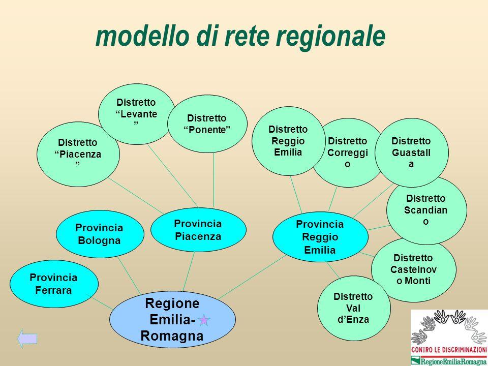 Distretto Piacenza Distretto Levante Distretto Ponente Provincia Piacenza Provincia Reggio Emilia Provincia Bologna Regione Emilia- Romagna modello di