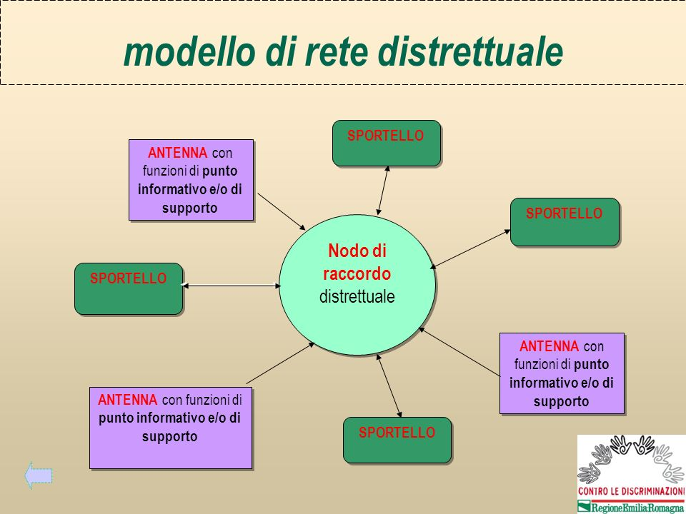 Nodo di raccordo distrettuale SPORTELLO ANTENNA con funzioni di punto informativo e/o di supporto SPORTELLO ANTENNA con funzioni di punto informativo e/o di supporto modello di rete distrettuale SPORTELLO