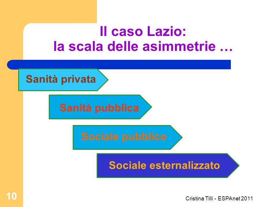 Il caso Lazio: la scala delle asimmetrie … Sanità privata Sanità pubblica Sociale pubblico Sociale esternalizzato 10 Cristina Tilli - ESPAnet 2011