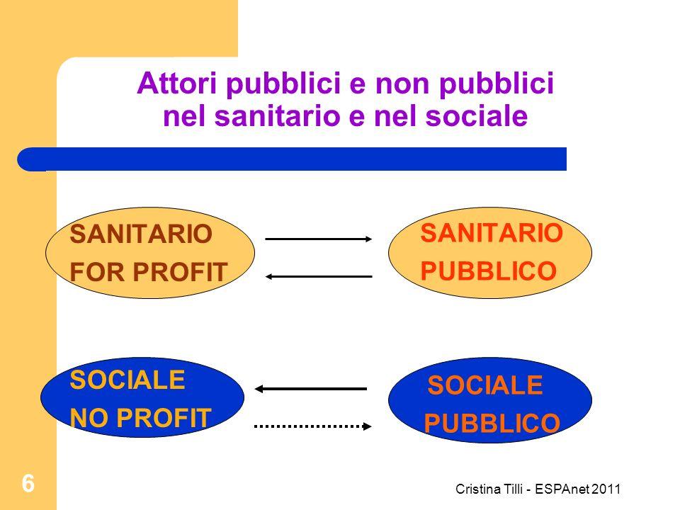 Attori pubblici e non pubblici nel sanitario e nel sociale SANITARIO FOR PROFIT SOCIALE NO PROFIT SANITARIO PUBBLICO SOCIALE PUBBLICO Cristina Tilli -