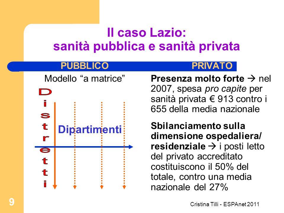 Il caso Lazio: sanità pubblica e sanità privata PUBBLICO Modello a matrice Dipartimenti PRIVATO Presenza molto forte nel 2007, spesa pro capite per sa