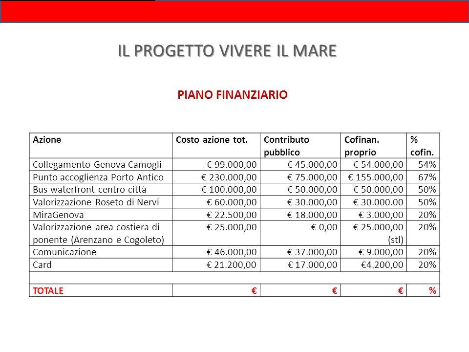 IL PROGETTO VIVERE IL MARE PIANO FINANZIARIO AzioneCosto azione tot.Contributo pubblico Cofinan. proprio % cofin. Collegamento Genova Camogli 99.000,0