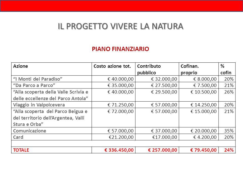 IL PROGETTO VIVERE LA NATURA PIANO FINANZIARIO AzioneCosto azione tot.Contributo pubblico Cofinan. proprio % cofin I Monti del Paradiso 40.000,00 32.0