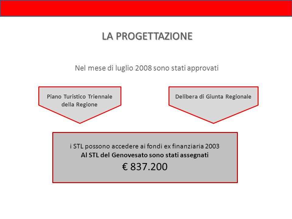 LA PROGETTAZIONE Piano Turistico Triennale della Regione Delibera di Giunta Regionale Nel mese di luglio 2008 sono stati approvati i STL possono acced
