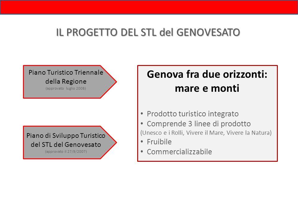 LINEE PROGETTUALI Genova fra due orizzonti: mare e monti Costruire un prodotto turistico (innovazione/ implementazione) Creare itinerari con strumenti concreti COLLEGAMENTI ACCESSIBILITA SERVIZI COMUNICAZIONE PROMOZIONE Miglioramento della fruizione del territorio in tutte le sue componenti (storico-culturale, ambientale, ludica, eno-gastronomica) e commercializzazione dellofferta turistica.