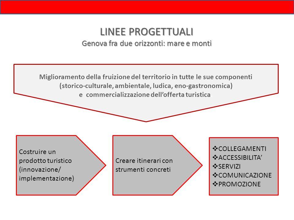 LINEE PROGETTUALI Genova fra due orizzonti: mare e monti Costruire un prodotto turistico (innovazione/ implementazione) Creare itinerari con strumenti