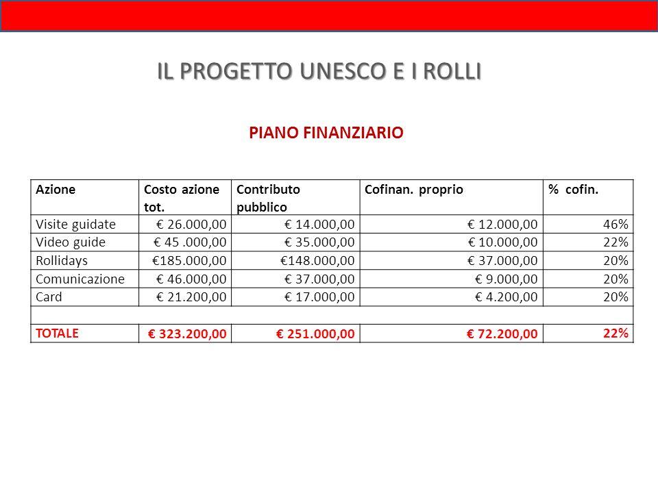 IL PROGETTO UNESCO E I ROLLI PIANO FINANZIARIO AzioneCosto azione tot. Contributo pubblico Cofinan. proprio% cofin. Visite guidate 26.000,00 14.000,00