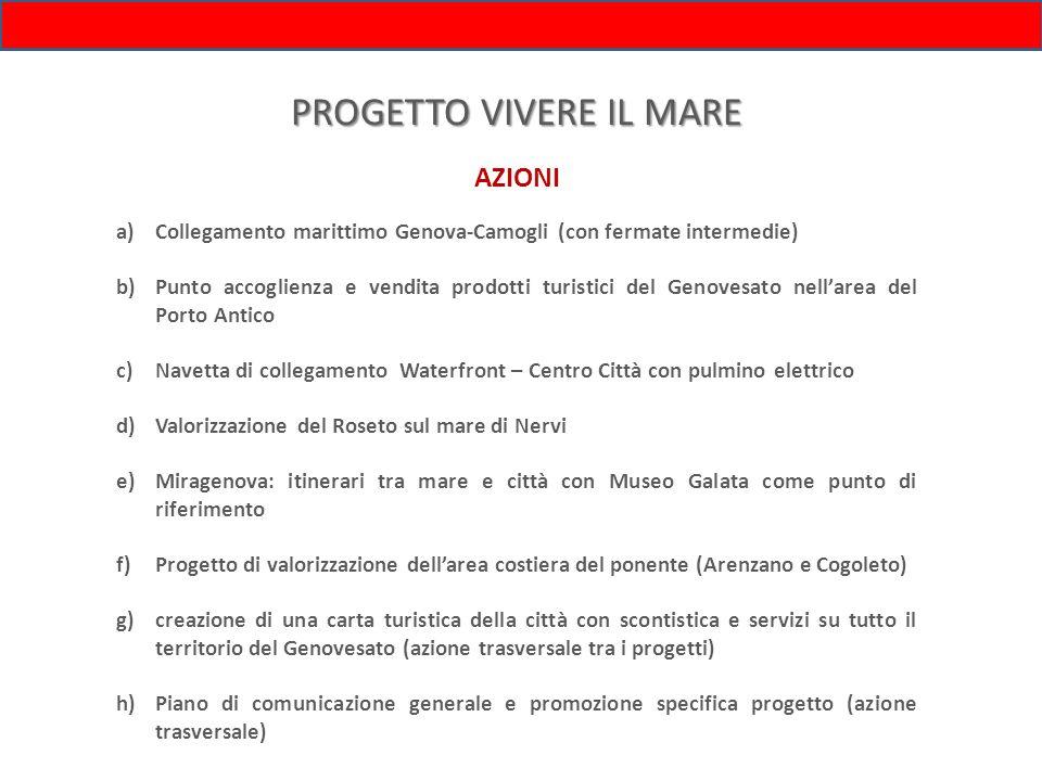 AZIONI PROGETTO VIVERE IL MARE a)Collegamento marittimo Genova-Camogli (con fermate intermedie) b)Punto accoglienza e vendita prodotti turistici del G