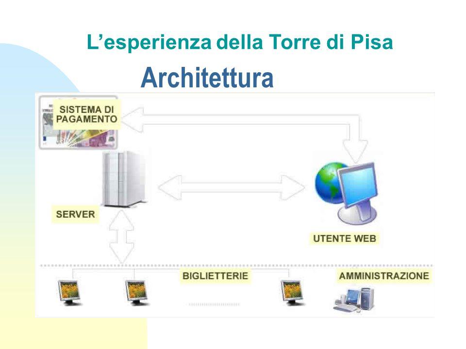 Architettura Lesperienza della Torre di Pisa