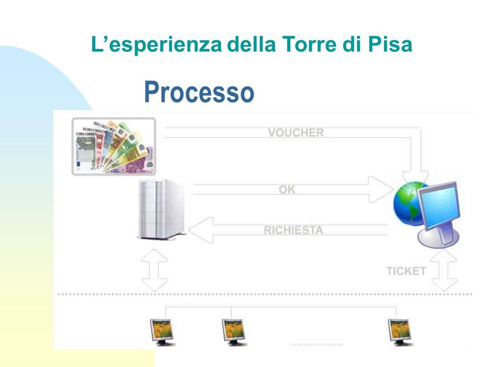 Processo Lesperienza della Torre di Pisa