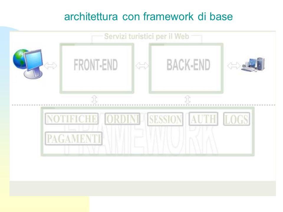 architettura con framework di base