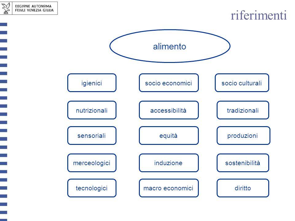 nutrizionali alimento sensoriali merceologici produzioni socio economici macro economicitecnologicidiritto tradizionali igienici induzione equità acce