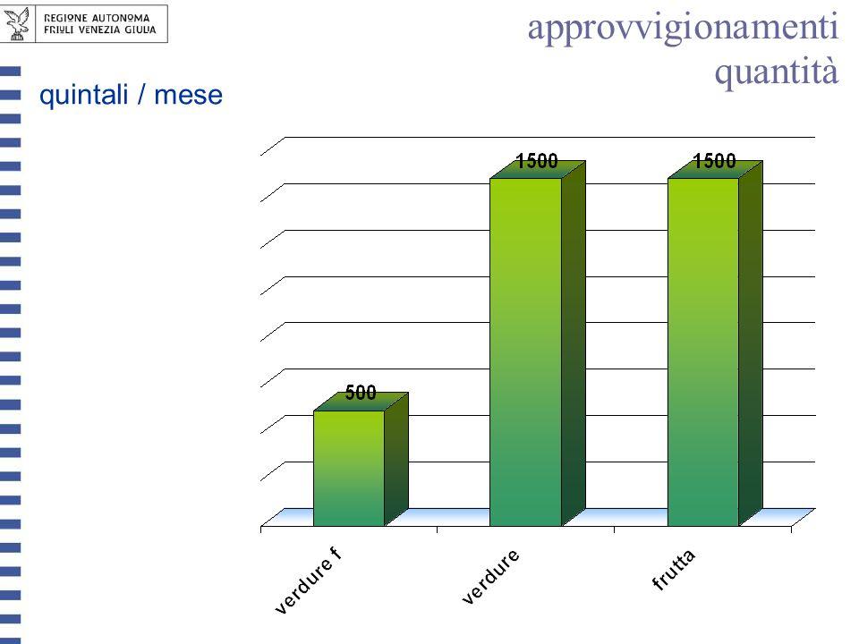 approvvigionamenti quantità quintali / mese