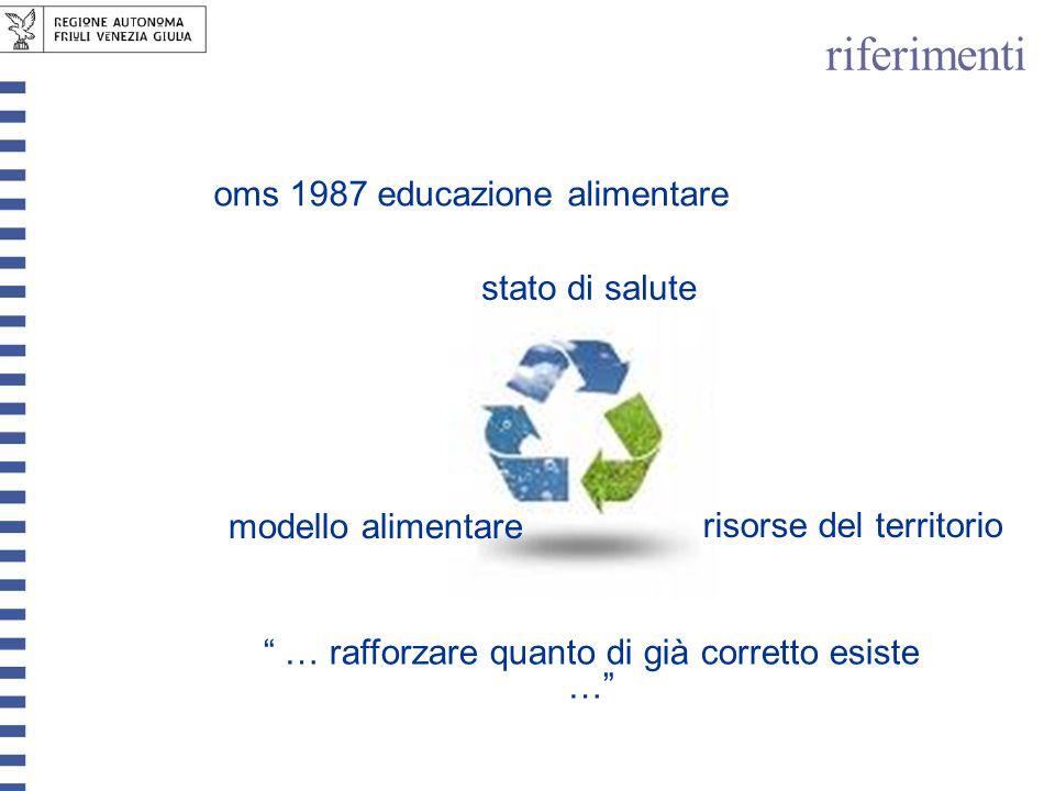 … rafforzare quanto di già corretto esiste … stato di salute risorse del territorio modello alimentare oms 1987 educazione alimentare