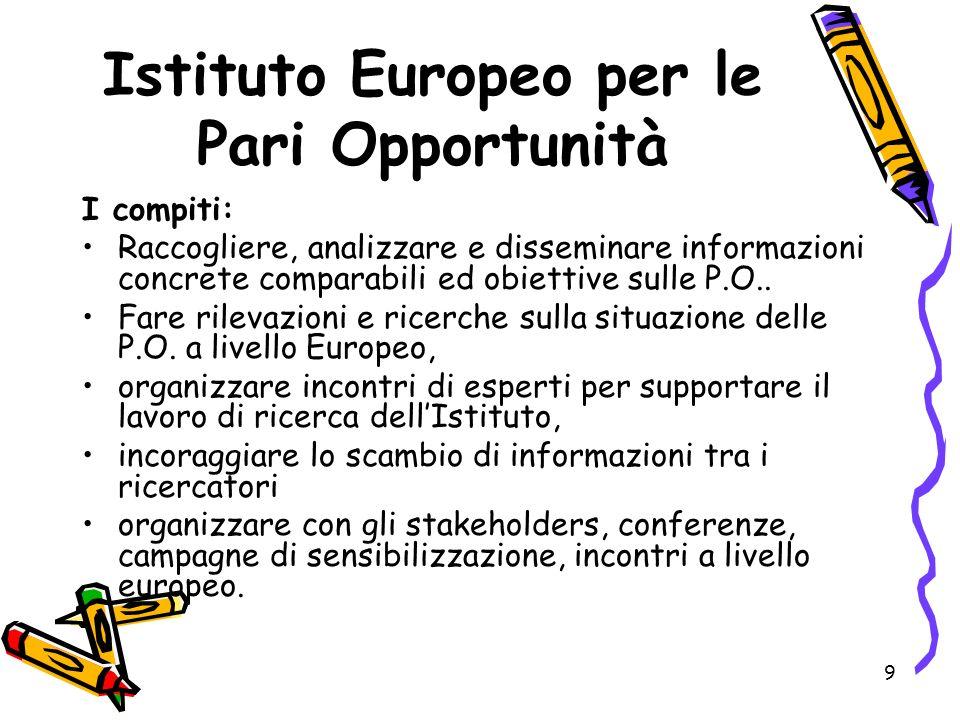 9 Istituto Europeo per le Pari Opportunità I compiti: Raccogliere, analizzare e disseminare informazioni concrete comparabili ed obiettive sulle P.O..