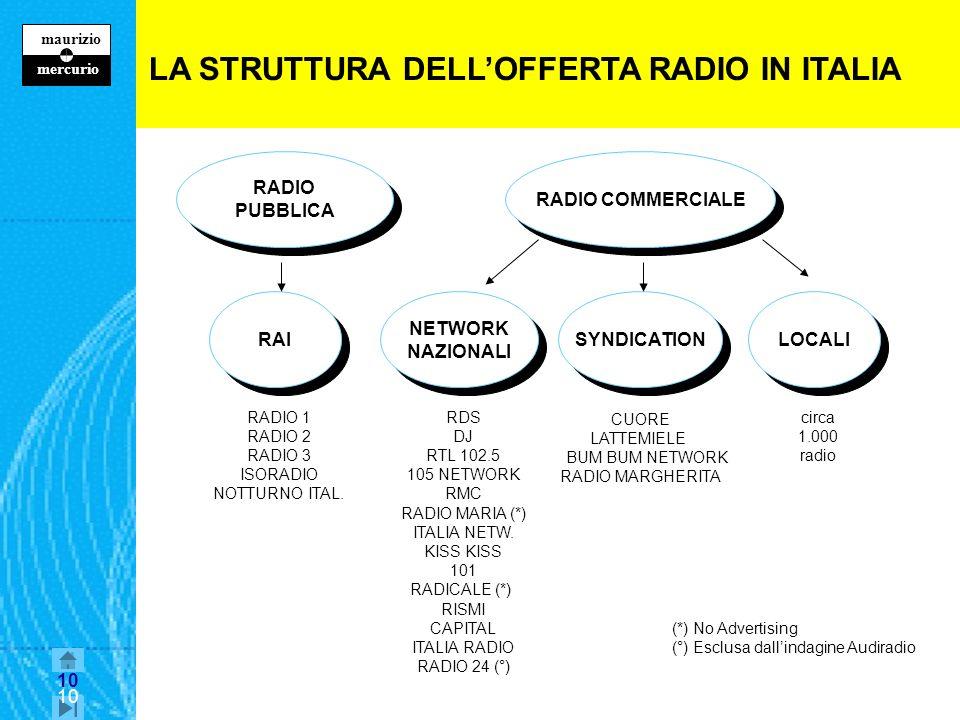 10 maurizio z mercurio 10 LA STRUTTURA DELLOFFERTA RADIO IN ITALIA RADIO COMMERCIALE RADIO PUBBLICA RADIO PUBBLICA RAI RADIO 1 RADIO 2 RADIO 3 ISORADIO NOTTURNO ITAL.