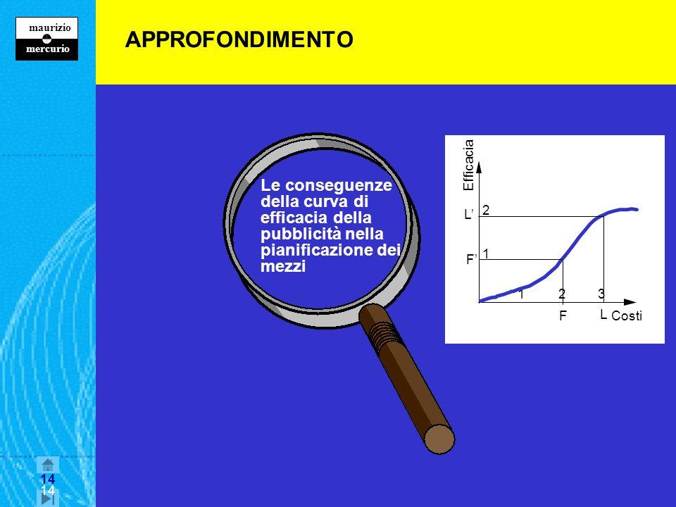 14 maurizio z mercurio 14 APPROFONDIMENTO Le conseguenze della curva di efficacia della pubblicità nella pianificazione dei mezzi 231 2 Efficacia Costi 1 F F L L