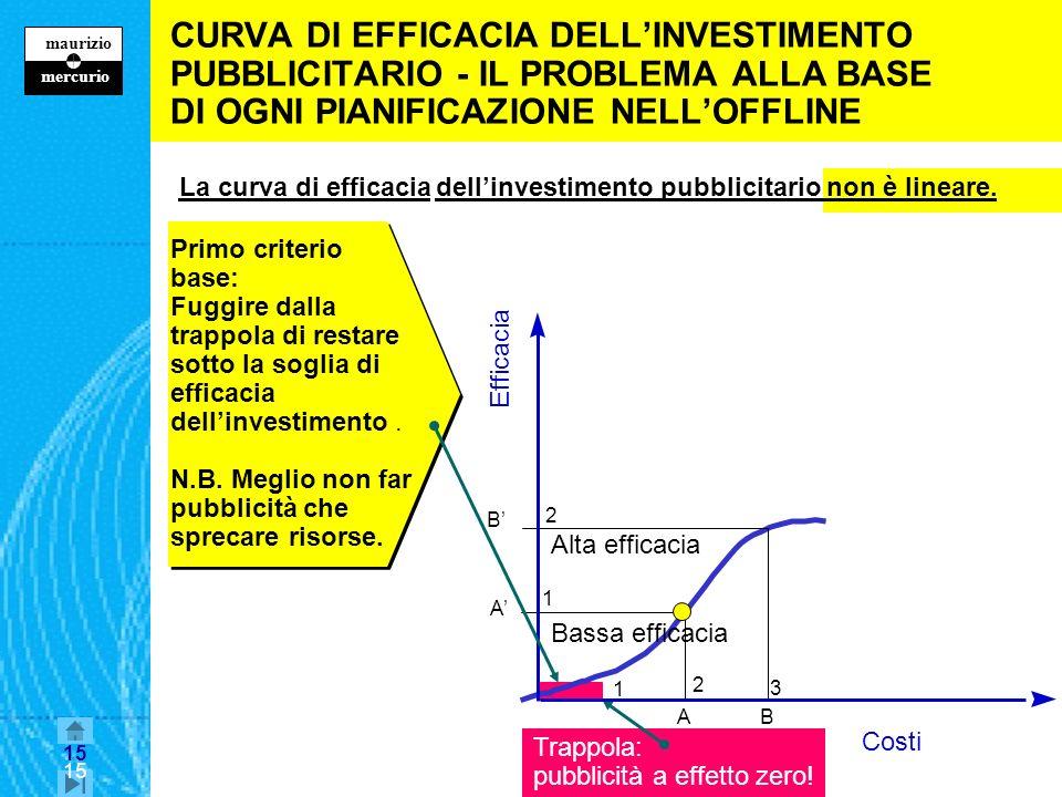 14 maurizio z mercurio 14 APPROFONDIMENTO Le conseguenze della curva di efficacia della pubblicità nella pianificazione dei mezzi 231 2 Efficacia Cost