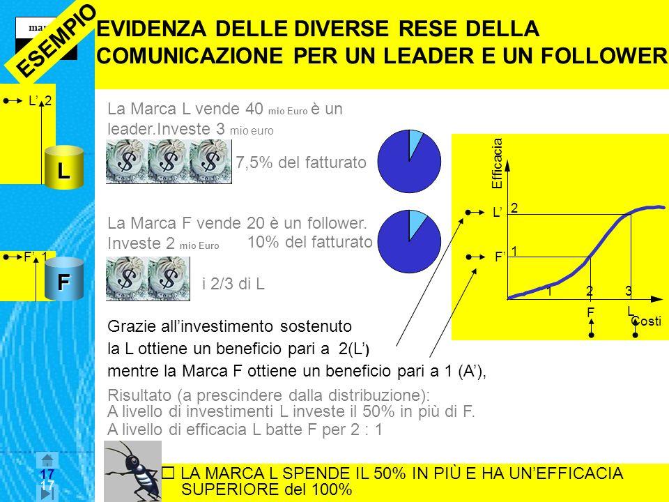 17 maurizio z mercurio 17 F 1 L 2 231 2 Efficacia Costi 1 Risultato (a prescindere dalla distribuzione): A livello di investimenti L investe il 50% in più di F.