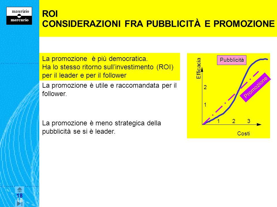 18 maurizio z mercurio 18 ROI CONSIDERAZIONI FRA PUBBLICITÀ E PROMOZIONE La promozione è più democratica.