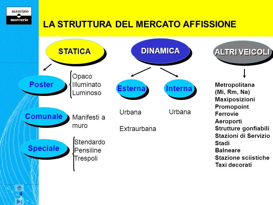 3 maurizio z mercurio 3 I MEDIA lAFFISSIONE Caratteristiche del mezzo Aspetti organizzativi Indicazioni strategiche E visto dal pubblico in modo frett