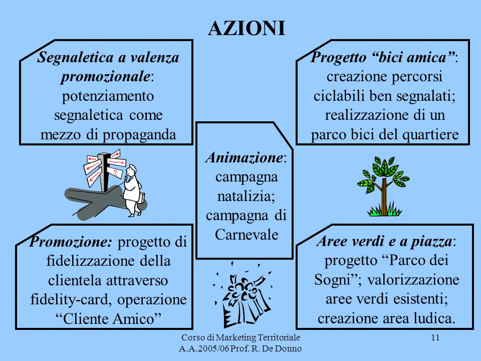 Corso di Marketing Territoriale A.A.2005/06 Prof. R.