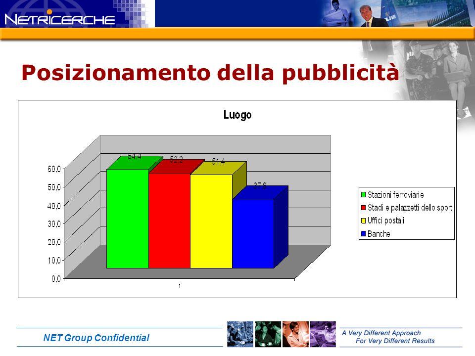 NET Group Confidential Posizionamento della pubblicità