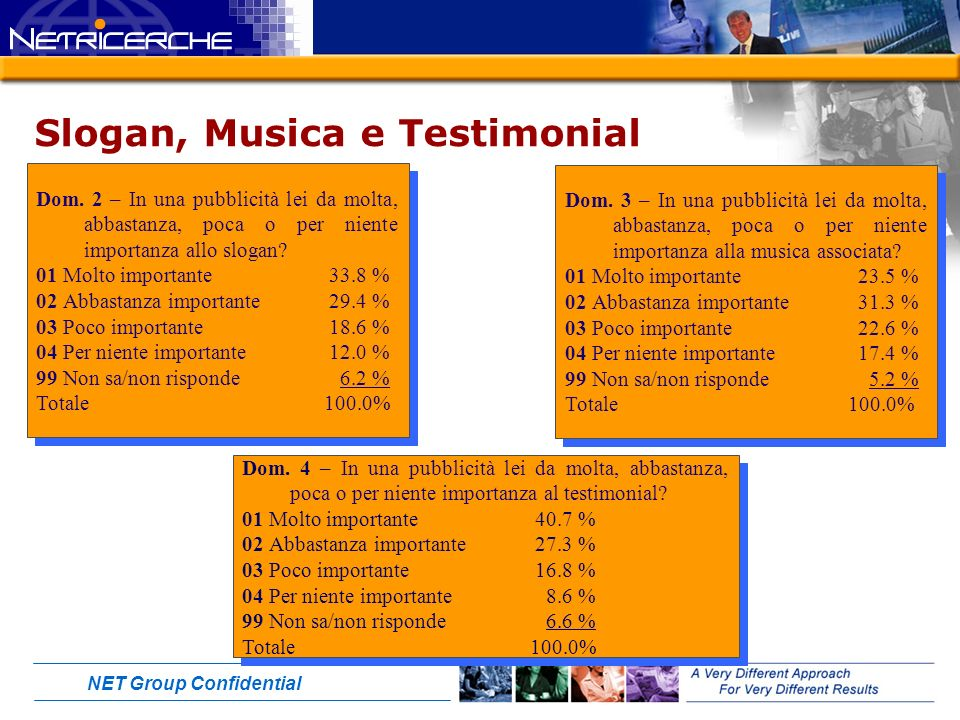 NET Group Confidential Slogan, Musica e Testimonial Dom.